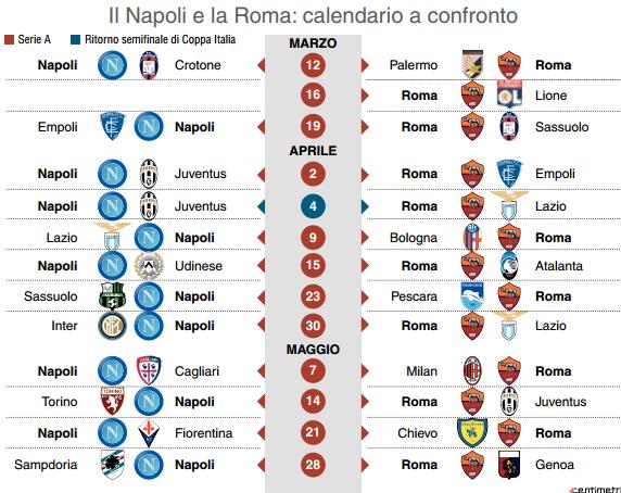Calendario Napoli E Juve A Confronto.Tabella La Forza Del Turnover Per Superare La Roma Ecco