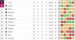 Il Napoli torna a -8 dalla Juve, fondamentale allungo sull'Inter: la classifica aggiornata [FOTO]